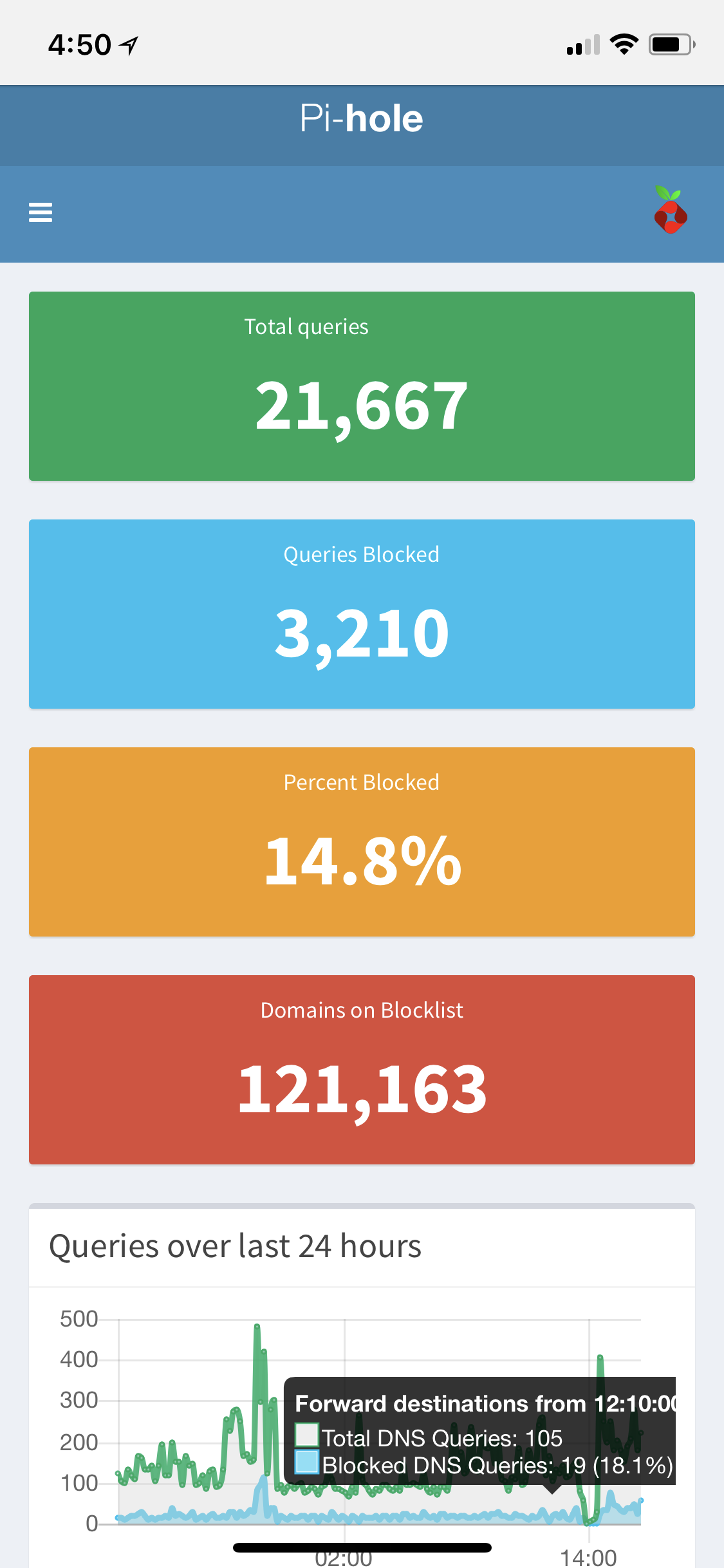 PiHole – Stopping Advertisements | Busy Signal