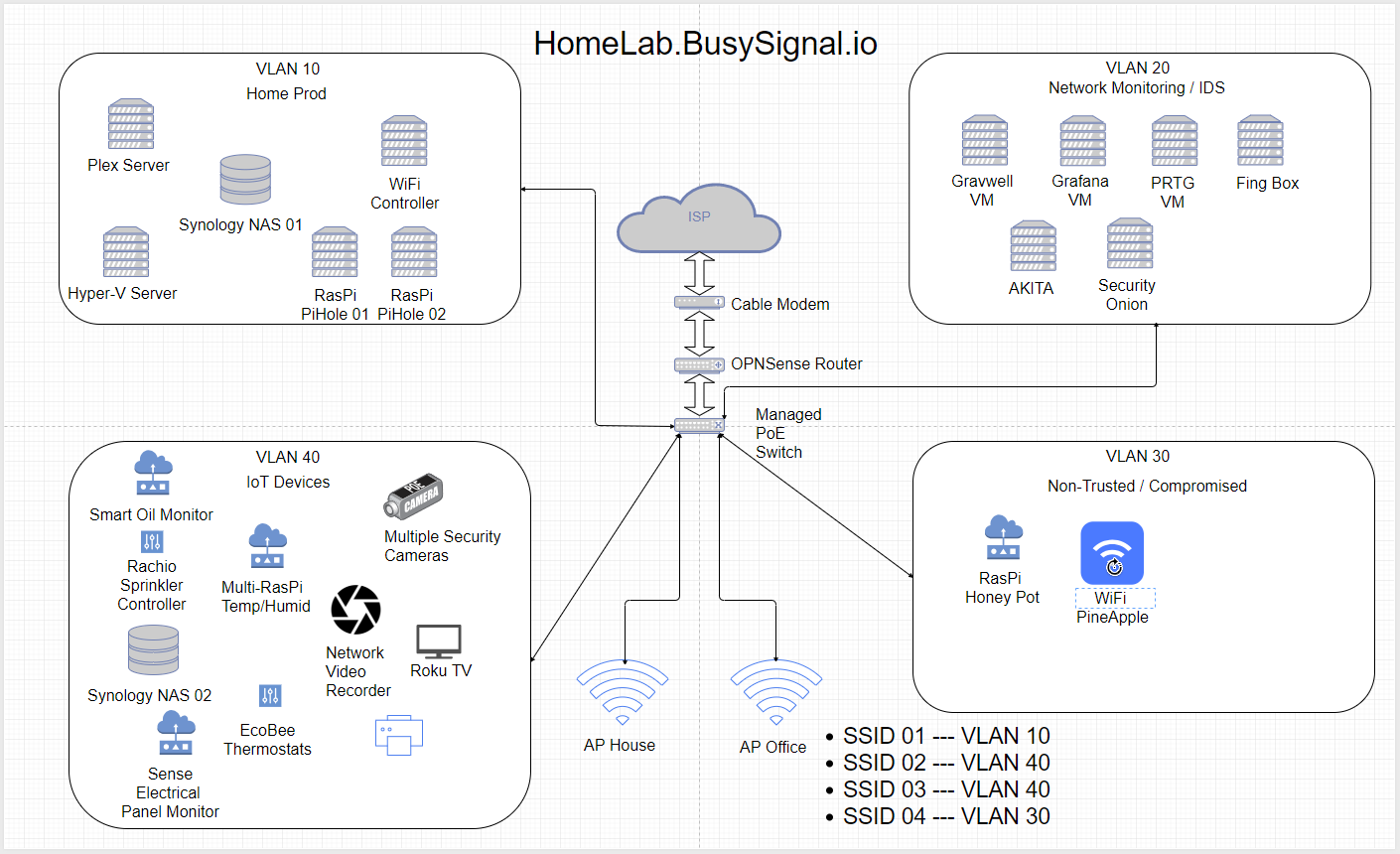Home Network Connection Diagram